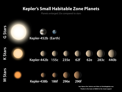 This small list of likely habitable zone planets for microbes is growing rapidly